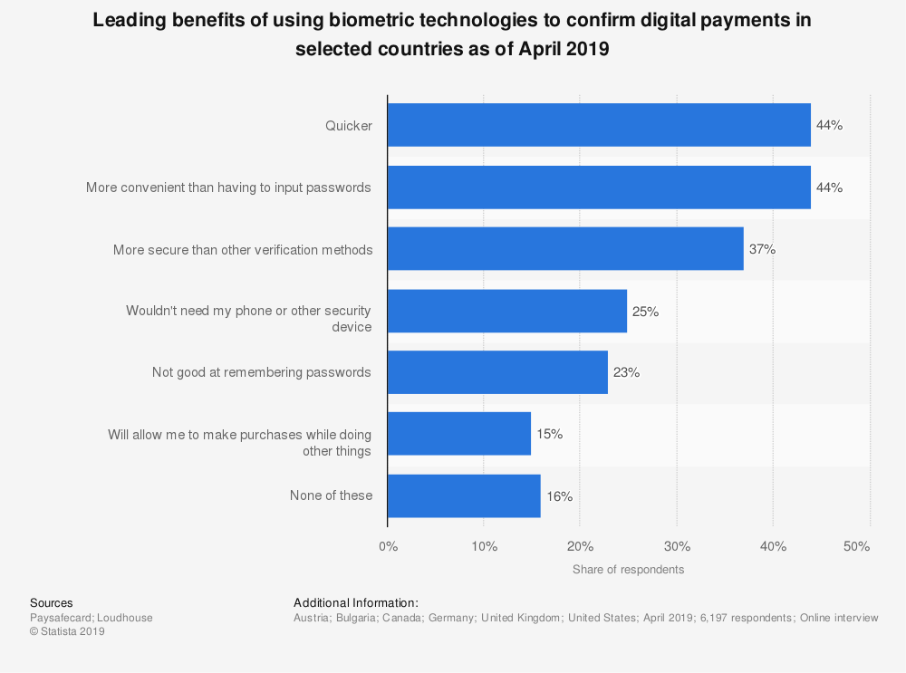 statistic id1041976 benefits of biometrics use in confirming digital transactions in na and eu 2019 - Facial recognition and mobile banking (BBVA)