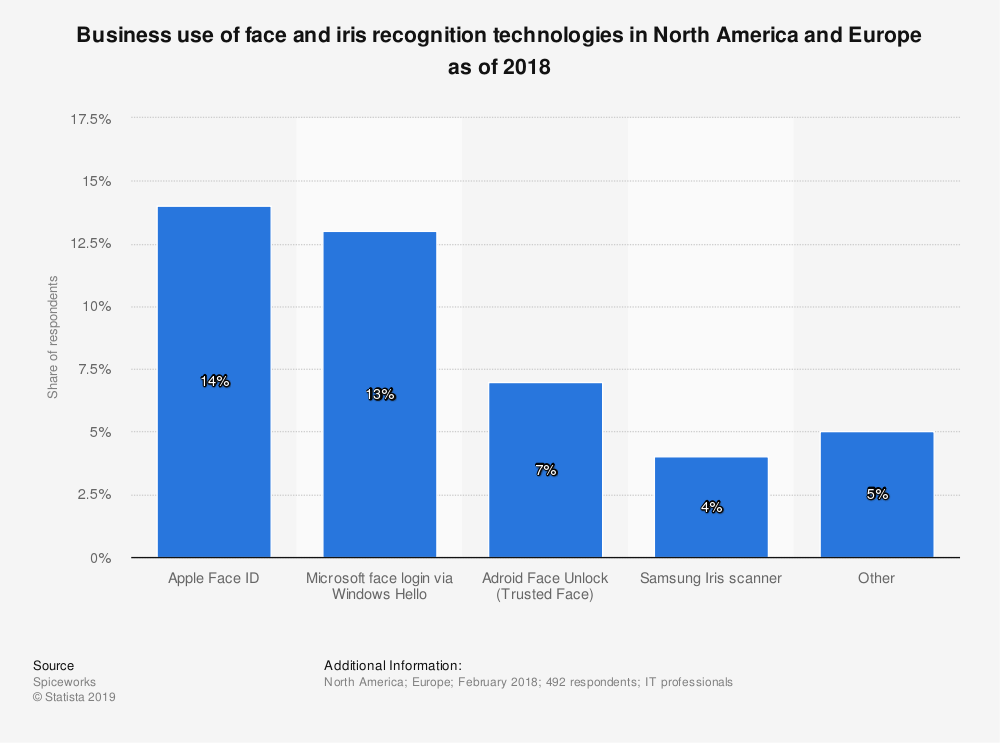 statistic id938679 use of face iris recognition technologies north america europe 2018 - Facial recognition and mobile banking (BBVA)