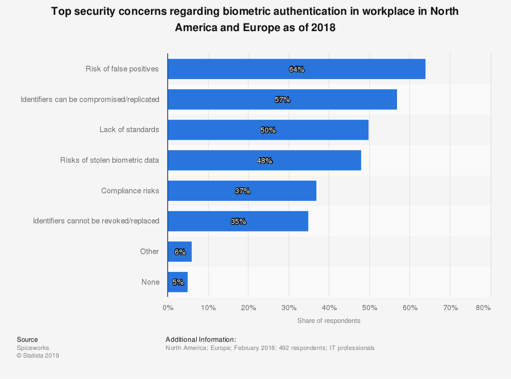 statistic id938685 security concerns related to biometric authentication north america europe 2018 - Facial recognition and mobile banking (BBVA)